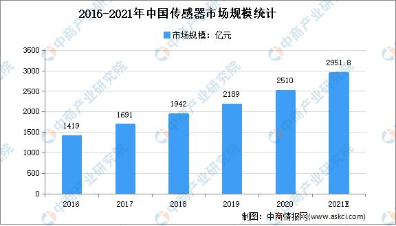 2021年中国传感器行业市场规模及发展趋势预测分析